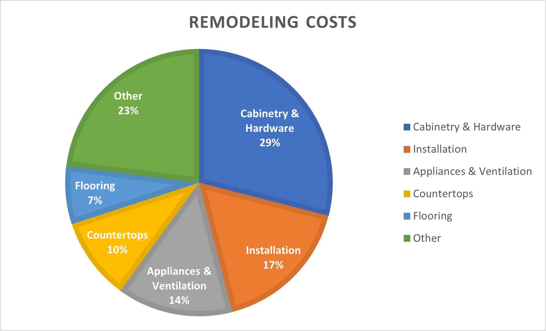 How Much is a Kitchen Remodel Going to Cost Me in 2021-2022?